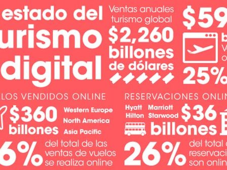 Turismo digital infografia