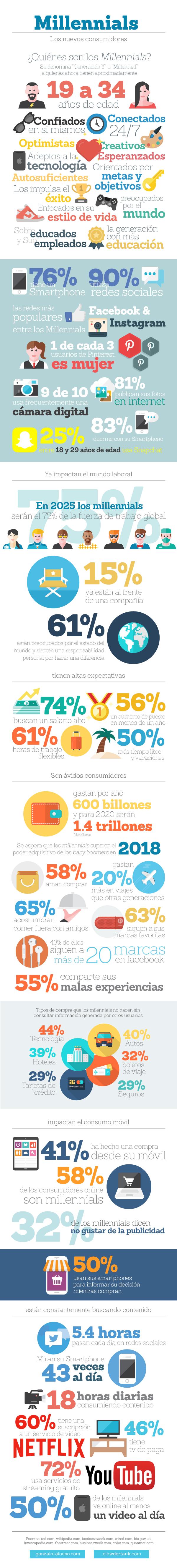 Infografìa-Millennial