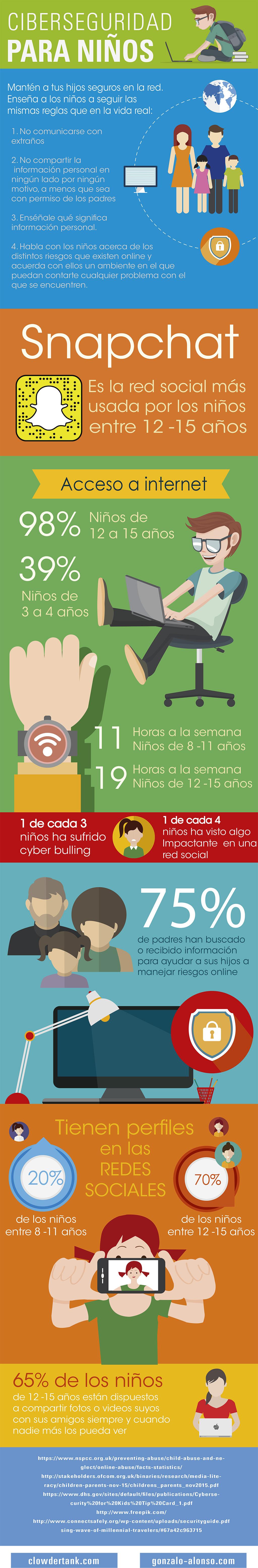 infografía_niños