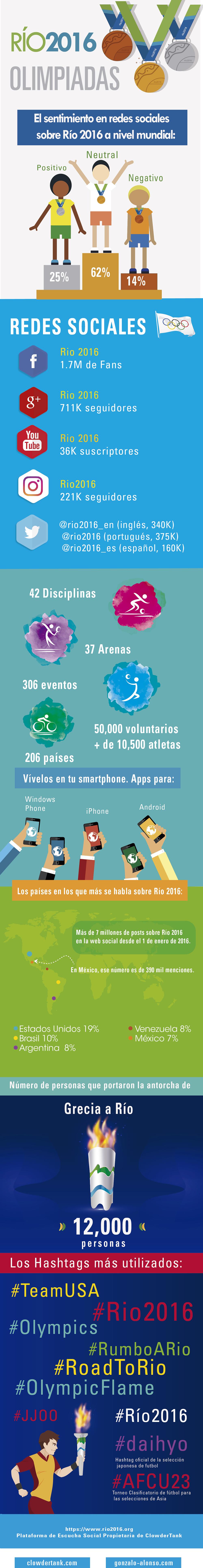 Infografía Río 2016 y redes sociales