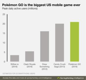 Pokemon más exitoso de la historia