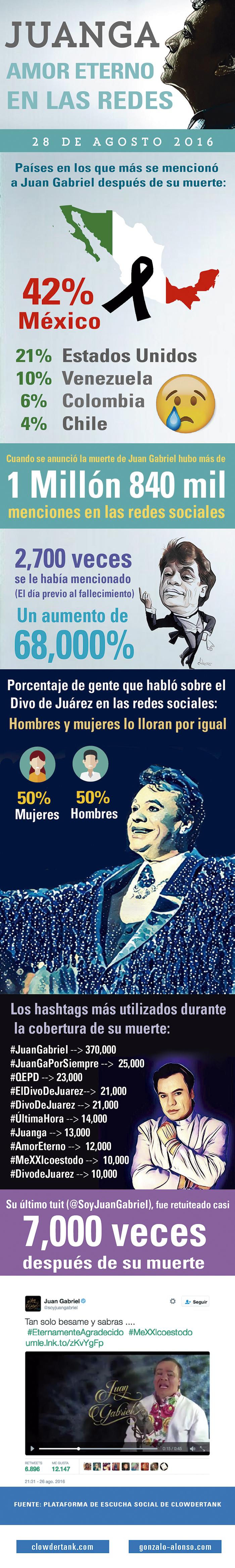 Infografía del dolor en las redes sociales por fallecimiento de Juan Gabriel