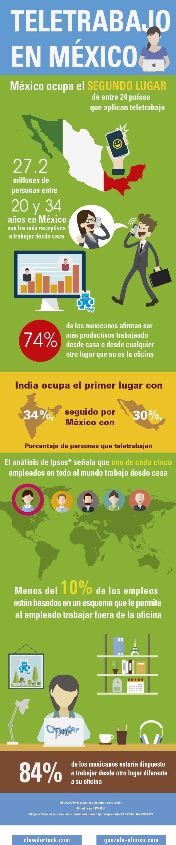 teletrabajo o teleccomuting en México