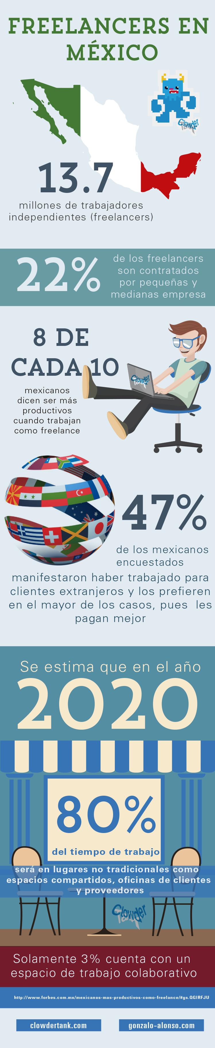 freelancer_transformacióndigital_teletrabajo_tecnología