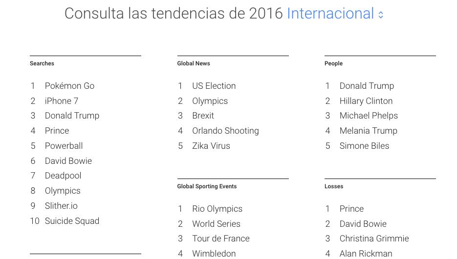 trending topic 2016