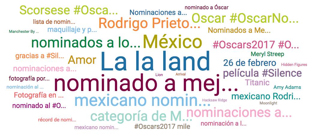 Nube de palabras de los Oscars 2017. Rodrigo Prieto fue el tema más hablado en México