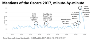 Los momentos de los Oscar que provocaron mayor conversación en redes sociales. Vía Brandwatch React,
