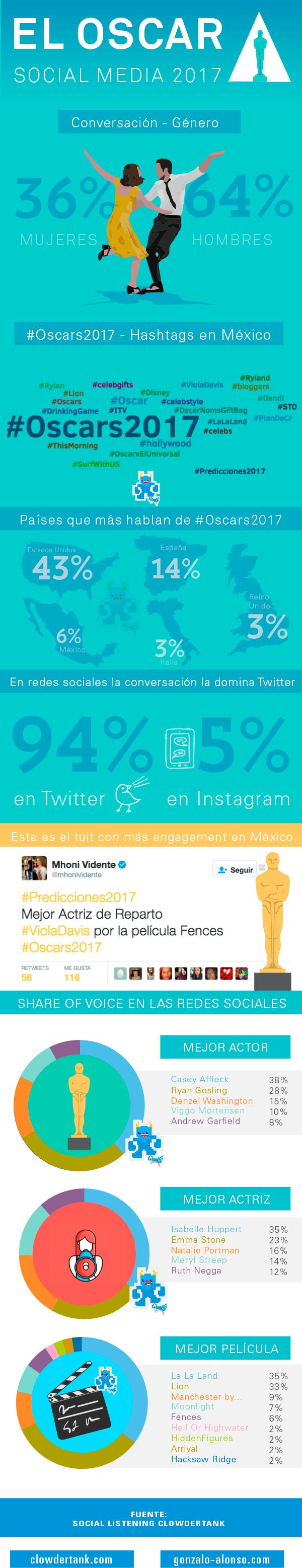 infografía_oscares_2017