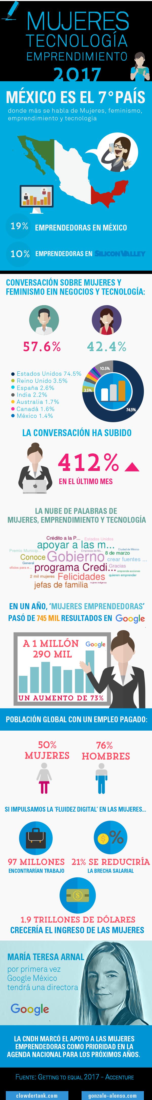 Infografía Día de la Mujer 2017 - Transformacion Digital